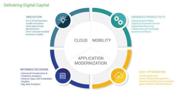 DIGITAL TRANSFORMATION SERVICES- A MUST HAVE FOR 20TH CENTURY BUSINESS HOUSES